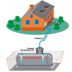 Автономная газификация и газоснабжение котельного оборудования